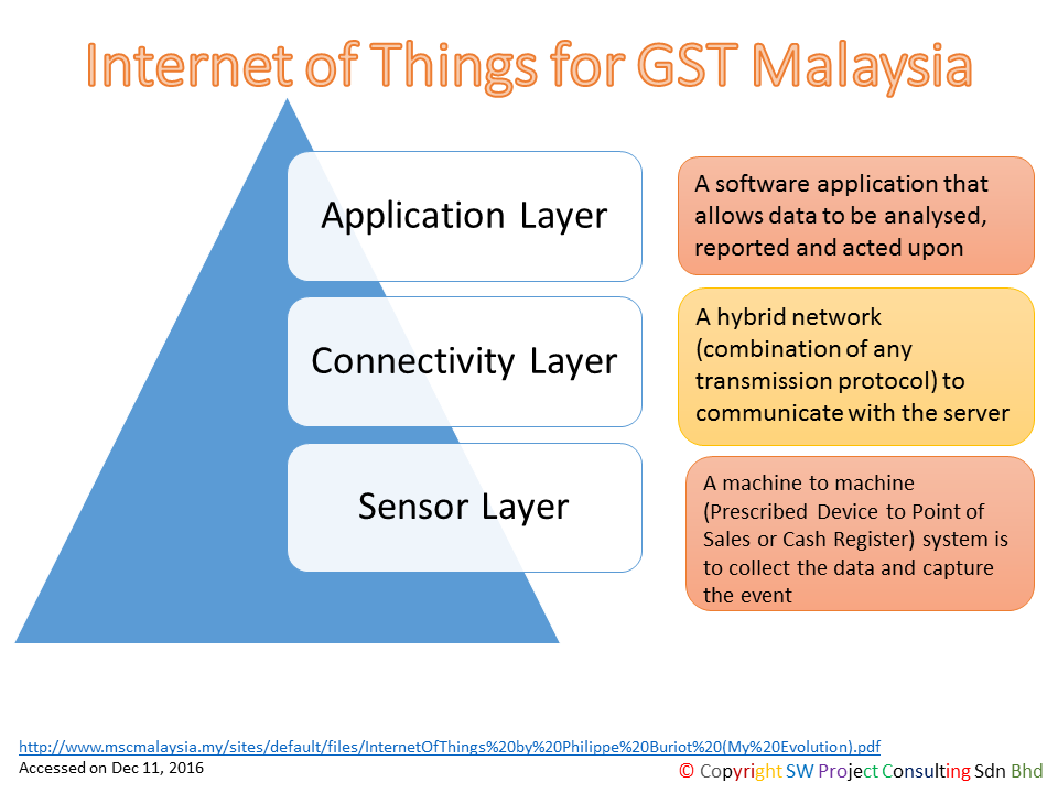 Internet of Things for GST Malaysia