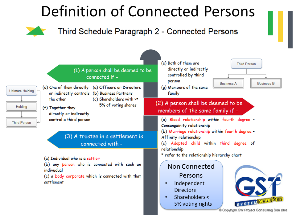 Connected Persons