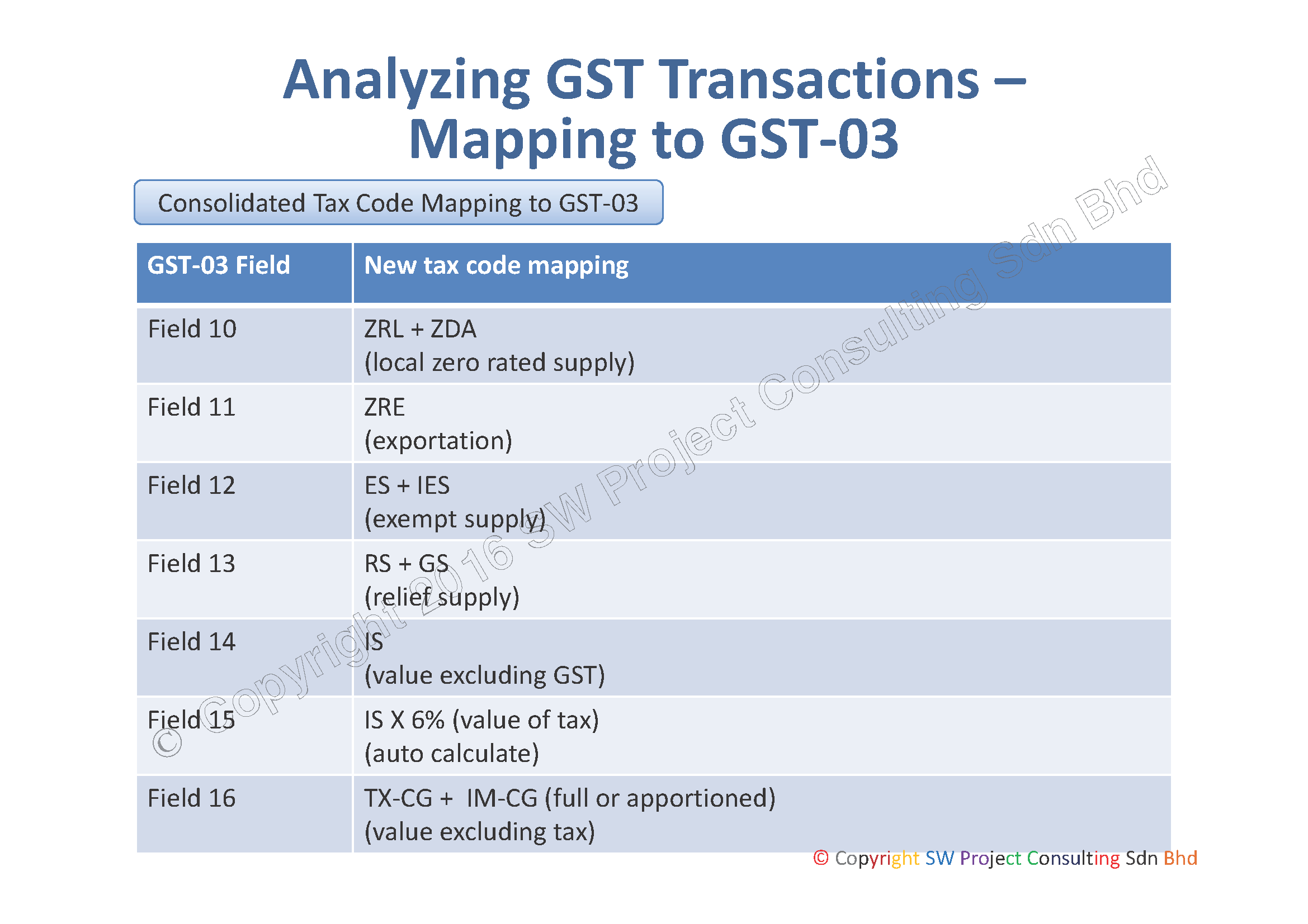 Consolidated Tax Code Mapping to GST 03 Page 2