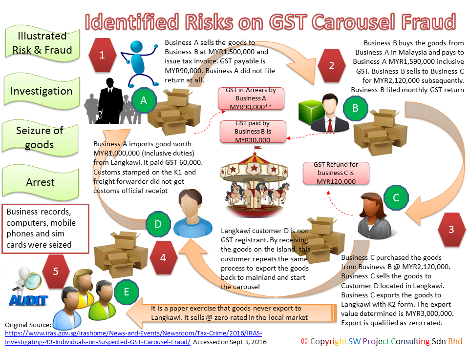 Summary of Manage GST Audit Singapore