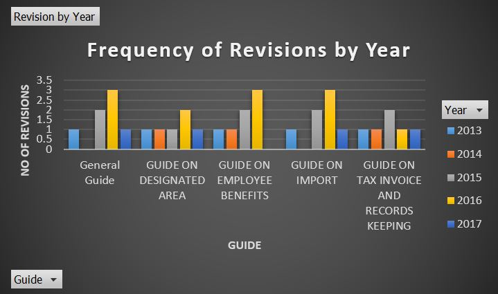 Frequency of Revision by Year