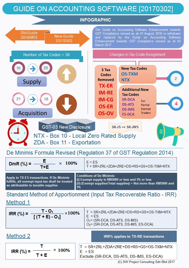 Guide On Accounting Software Infographic Final